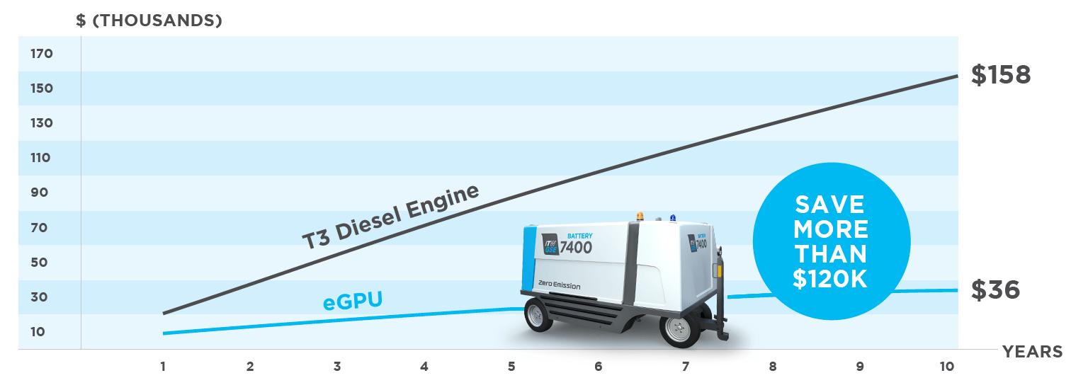 ITW GSE 7400 eGPU, itwgse, itw-gse, itw_gse, itw gse, itw.gse, itw gse 7400 egpu, itwgse7400egpu, itw-gse-7400, battery driven, battery-driven,