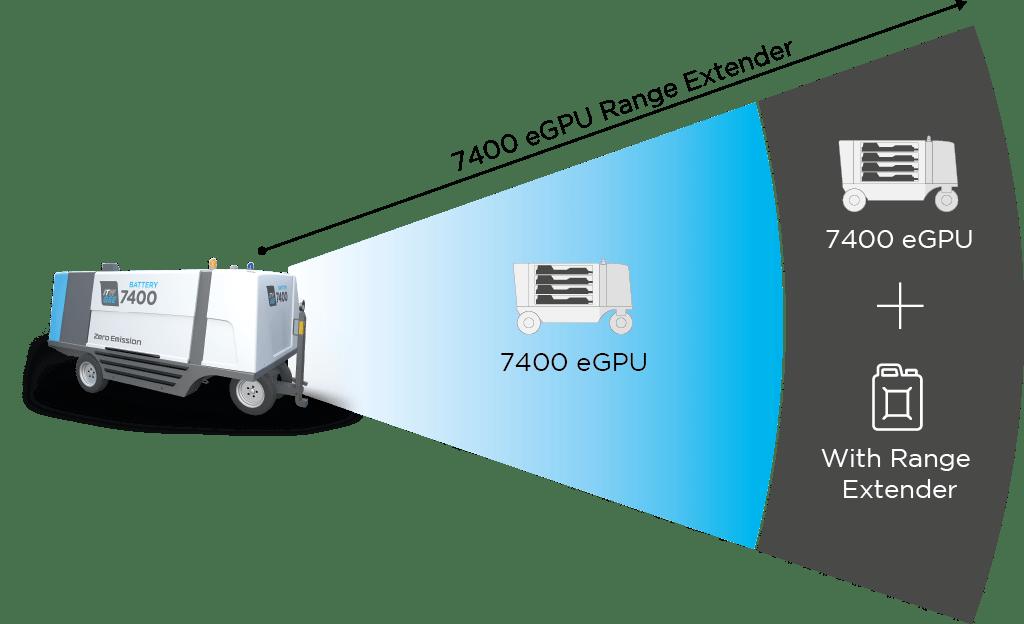 ITW GSE 7400 Range Externder, Principle